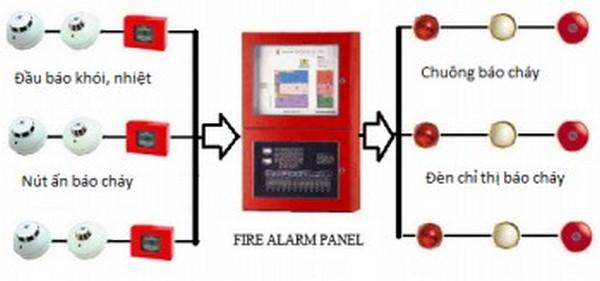 chuông báo cháy tại đà nẵng 12V thiết bị PCCC Giá Tốt